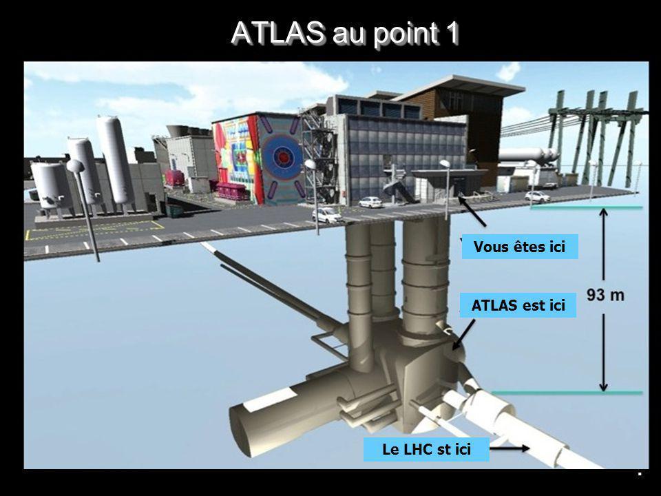 ATLAS au point 1 Vous êtes ici ATLAS est ici Le LHC st ici .