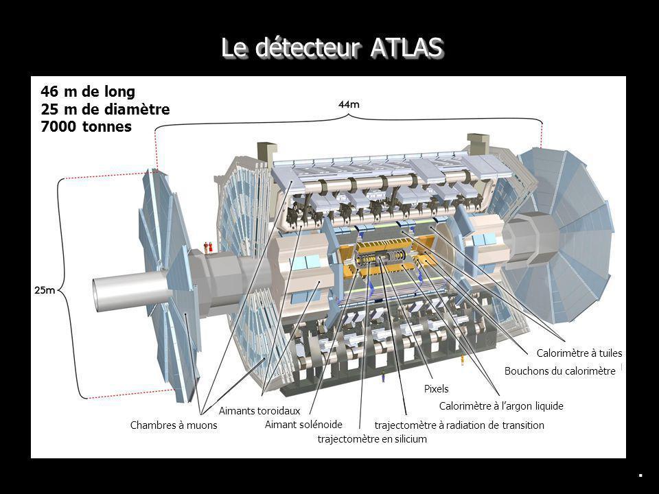 Le détecteur ATLAS 46 m de long 25 m de diamètre 7000 tonnes .