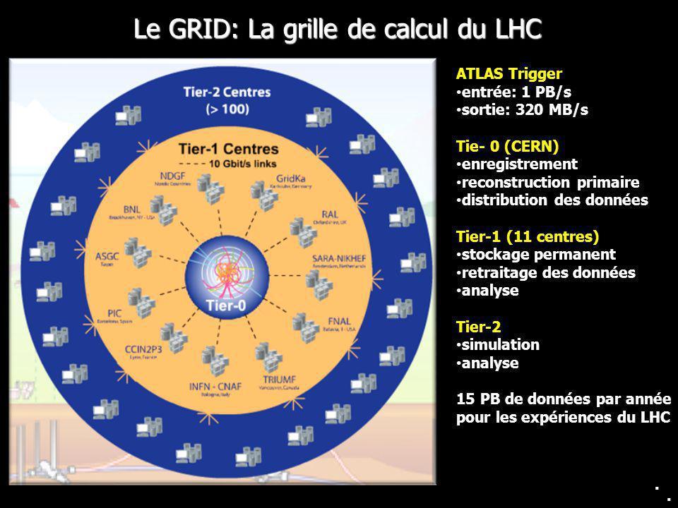 Le GRID: La grille de calcul du LHC