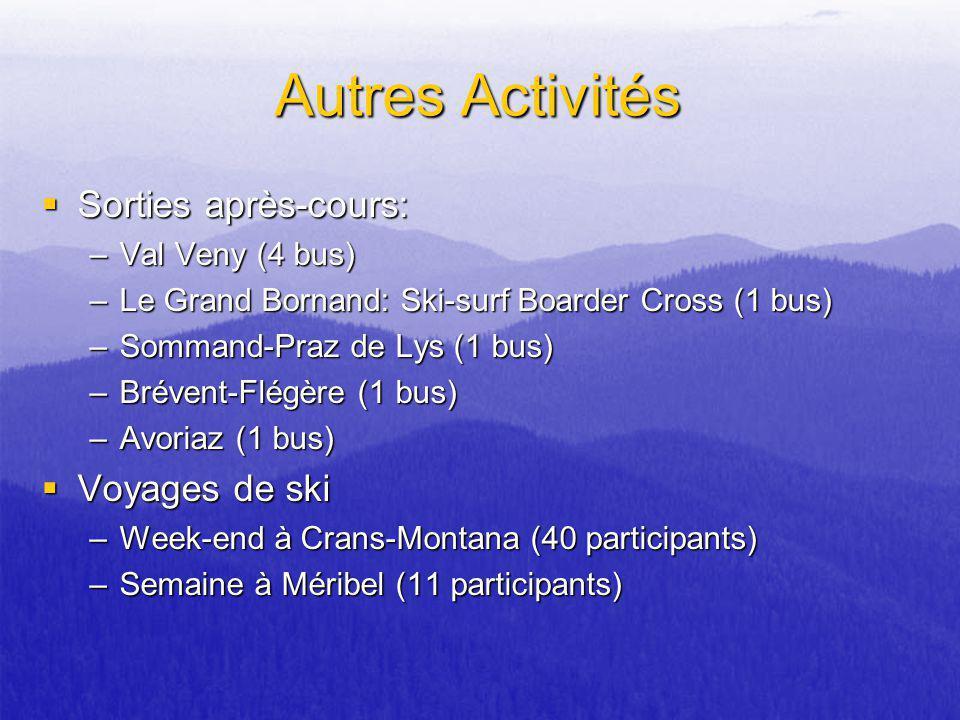 Autres Activités Sorties après-cours: Voyages de ski Val Veny (4 bus)