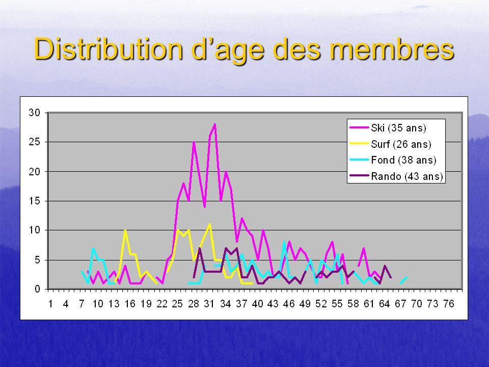 Distribution d'age des membres