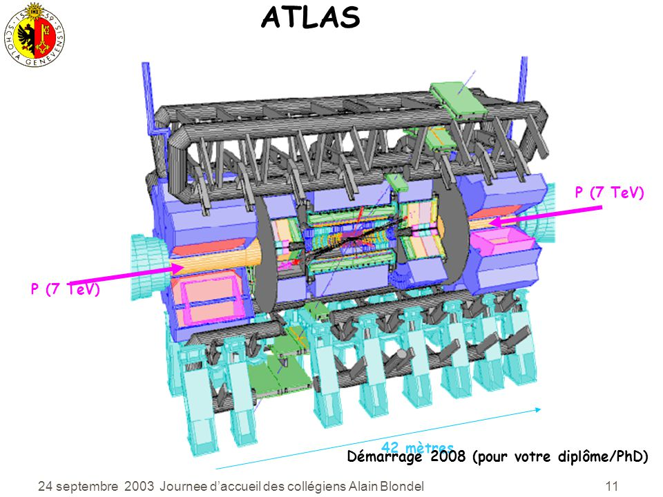 ATLAS P (7 TeV) P (7 TeV) 42 mètres