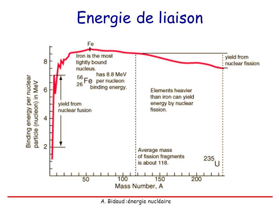 Energie de liaison