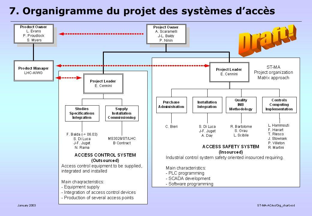 7. Organigramme du projet des systèmes d'accès