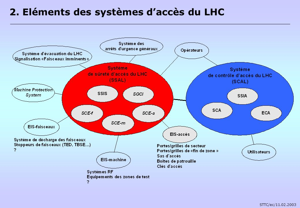 2. Eléments des systèmes d'accès du LHC