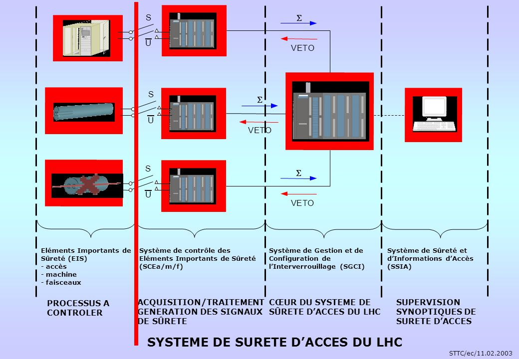 SYSTEME DE SURETE D'ACCES DU LHC