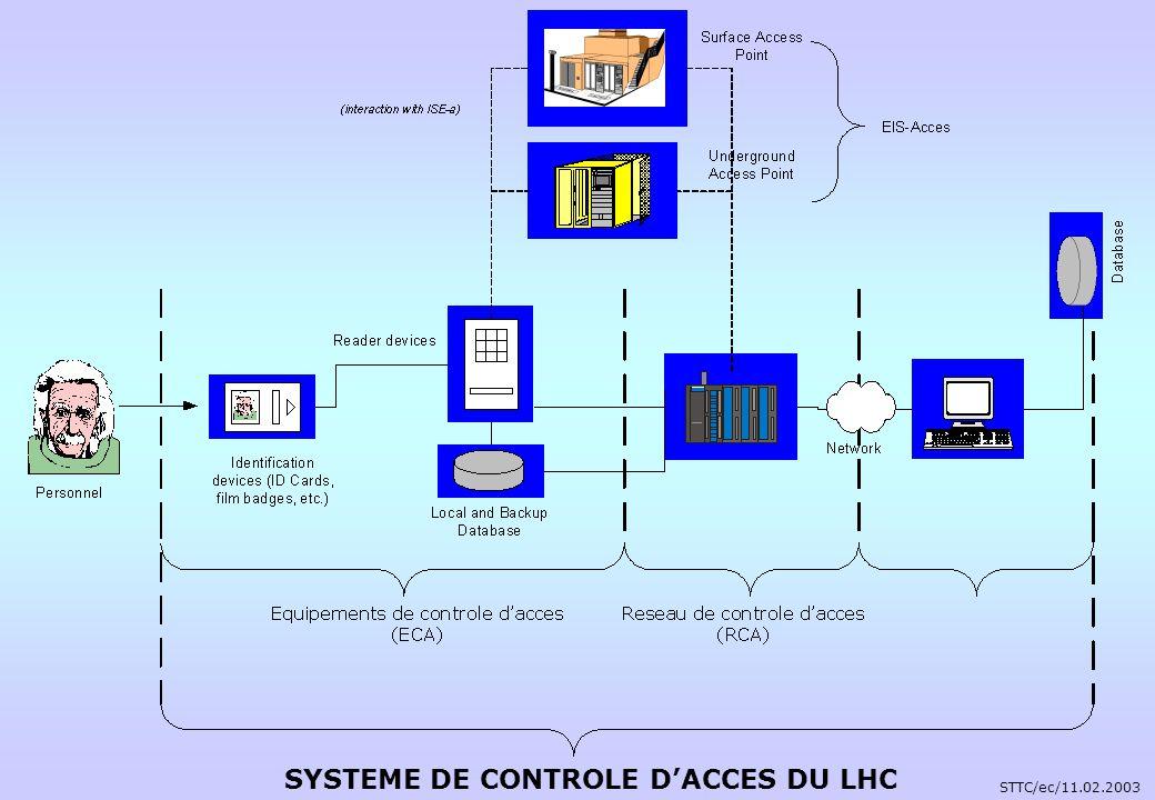 SYSTEME DE CONTROLE D'ACCES DU LHC