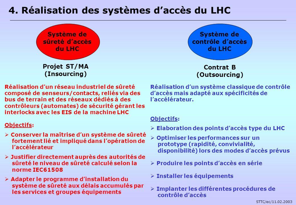 4. Réalisation des systèmes d'accès du LHC