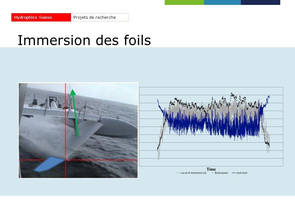 Hydroptère Suisse Projets de recherche Immersion des foils 45
