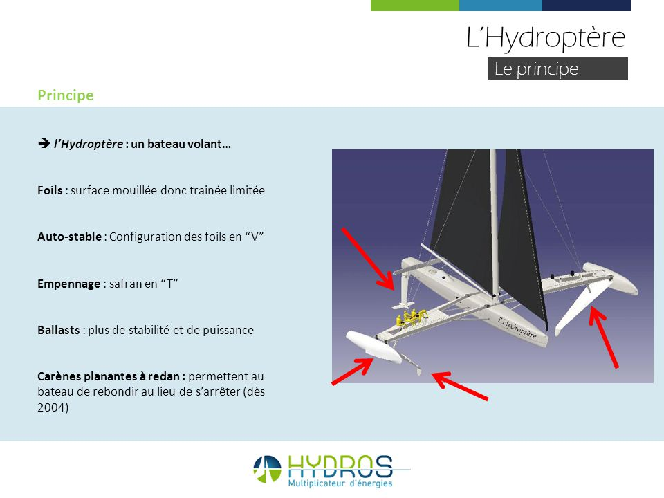 L'Hydroptère Le principe Principe  l'Hydroptère : un bateau volant…