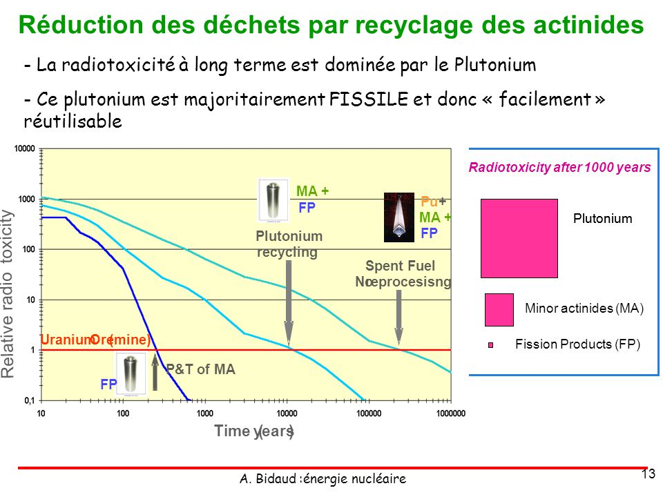 Réduction des déchets par recyclage des actinides