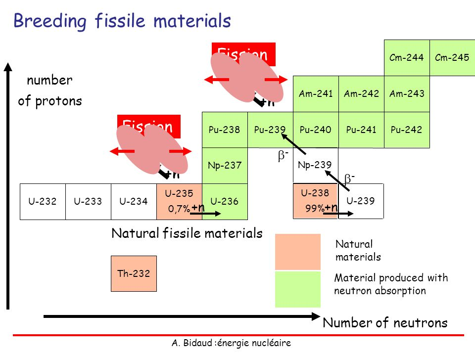 Natural fissile materials