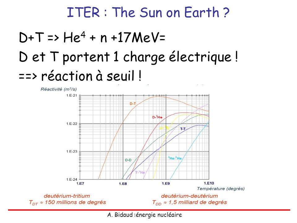 ITER : The Sun on Earth . D+T => He4 + n +17MeV= D et T portent 1 charge électrique .