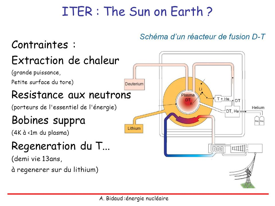 ITER : The Sun on Earth Contraintes : Extraction de chaleur