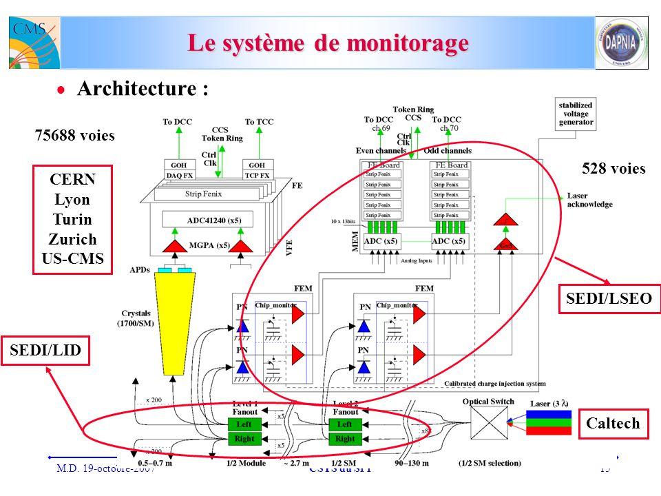 Le système de monitorage