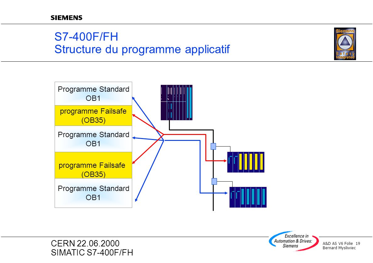 S7-400F/FH Structure du programme applicatif