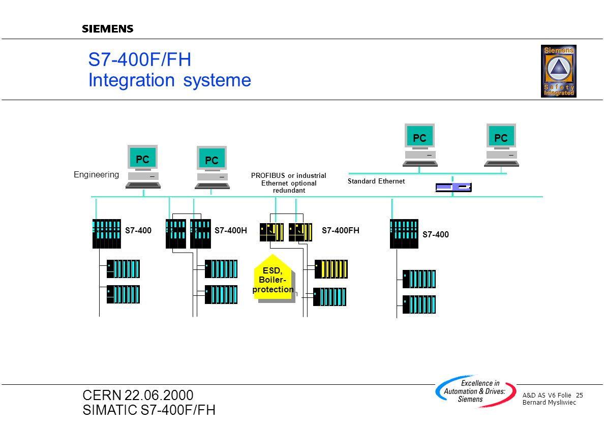 S7-400F/FH Integration systeme