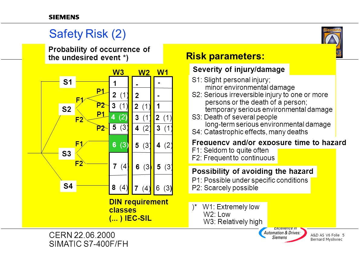Safety Risk (2) Risk parameters: Severity of injury/damage
