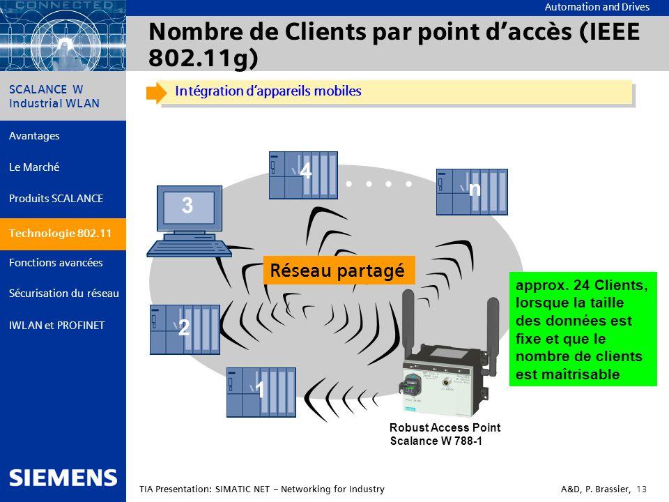 Nombre de Clients par point d'accès (IEEE 802.11g)