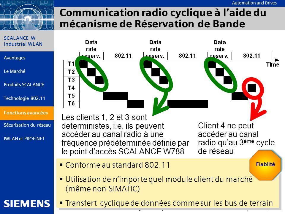 Communication radio cyclique à l'aide du mécanisme de Réservation de Bande