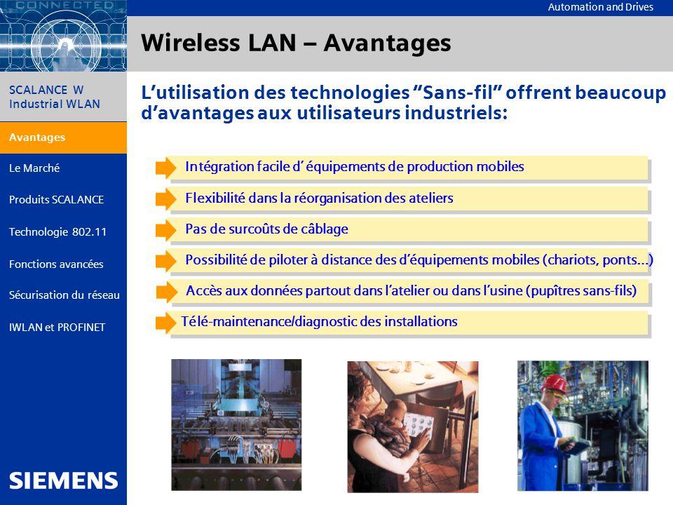 Wireless LAN – Avantages