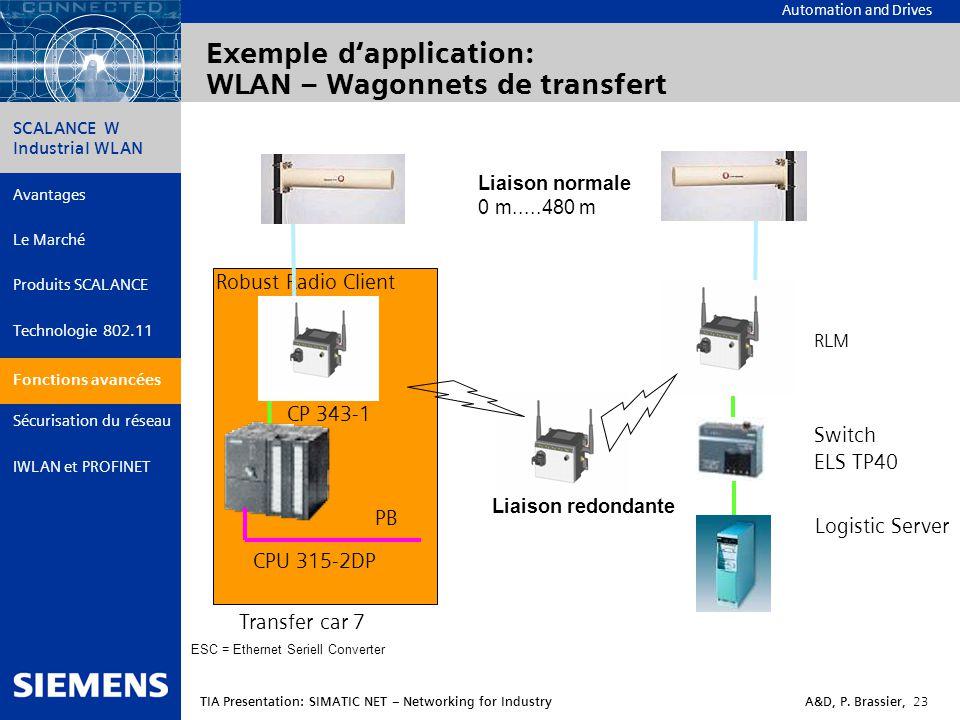 Exemple d'application: WLAN – Wagonnets de transfert