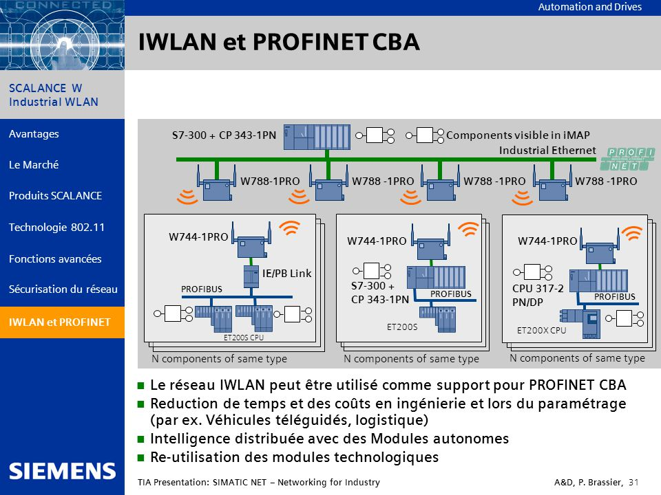 IWLAN et PROFINET CBA S7-300 + CP 343-1PN. Components visible in iMAP. Industrial Ethernet. W788-1PRO.