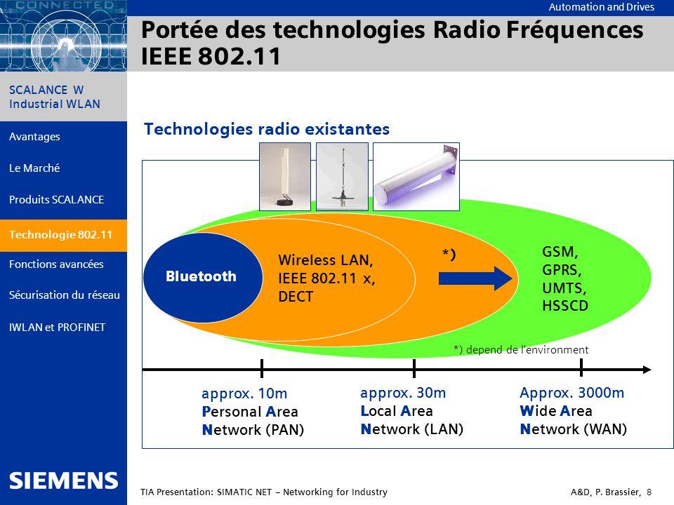 Portée des technologies Radio Fréquences IEEE 802.11