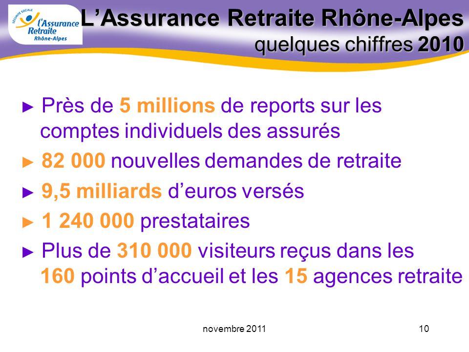 L'Assurance Retraite Rhône-Alpes quelques chiffres 2010