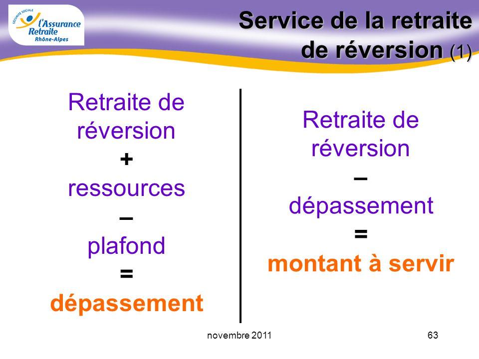 Service de la retraite de réversion (1)