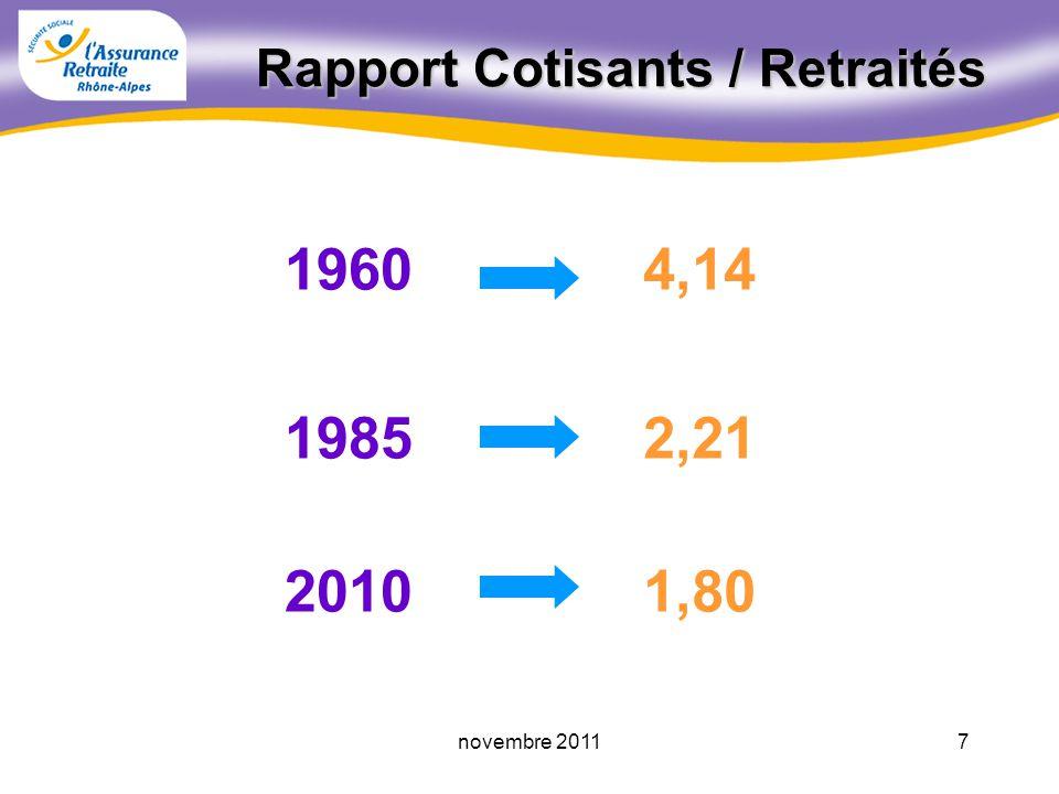 1960 1985 2010 4,14 2,21 1,80 Rapport Cotisants / Retraités