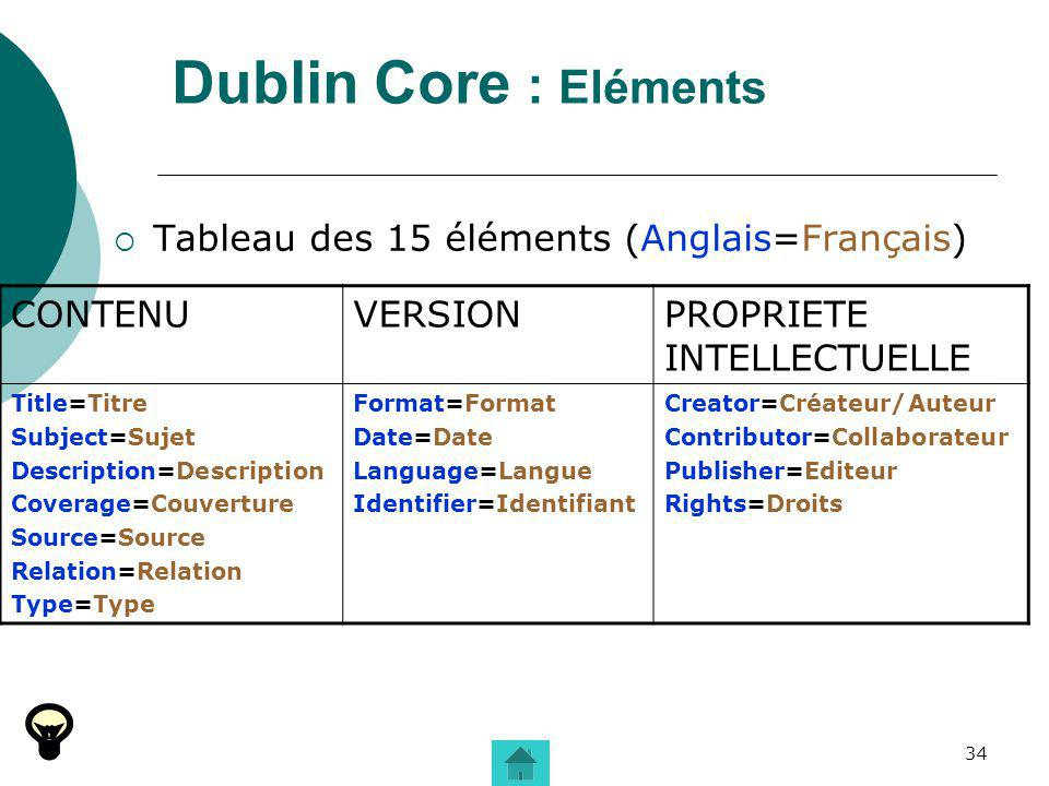 Dublin Core : Eléments Tableau des 15 éléments (Anglais=Français)