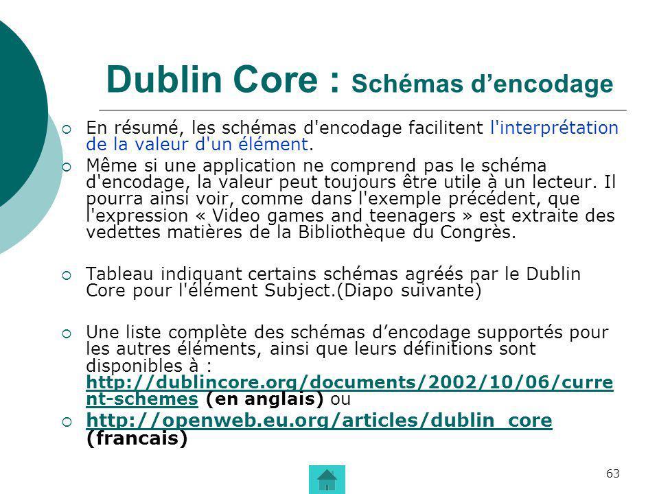 Dublin Core : Schémas d'encodage