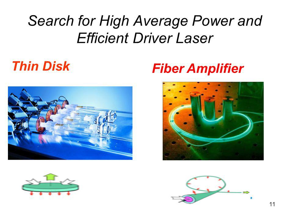 Search for High Average Power and Efficient Driver Laser