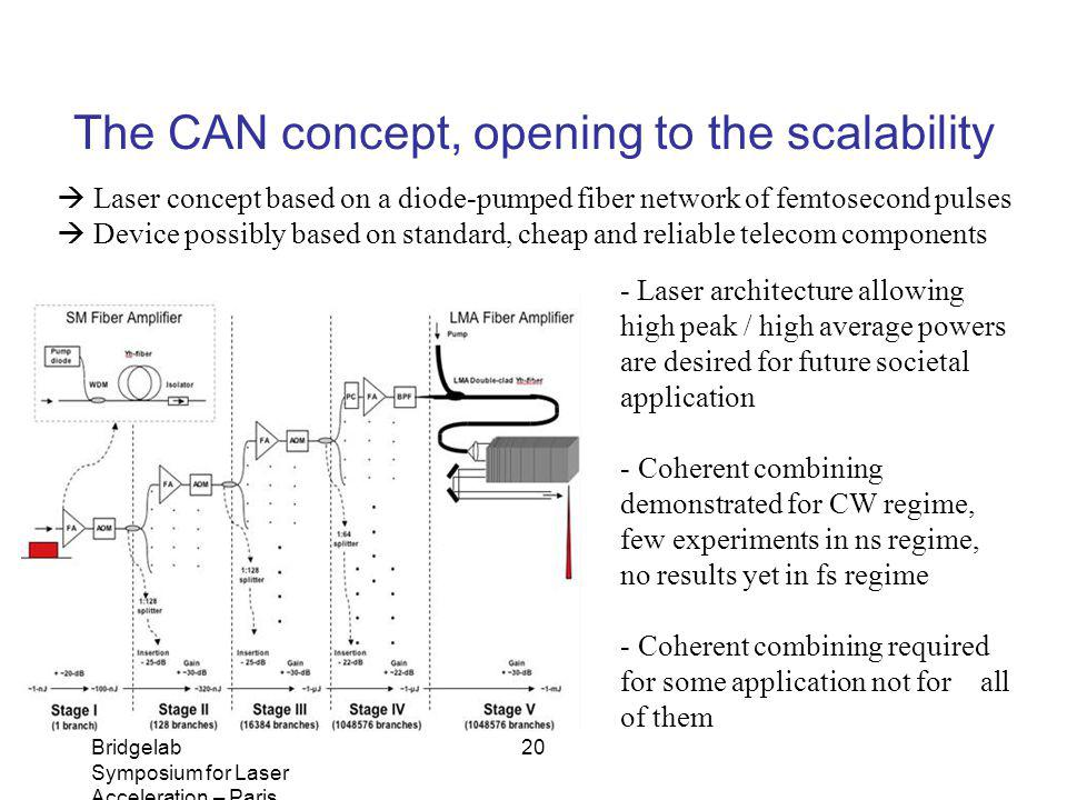 The CAN concept, opening to the scalability
