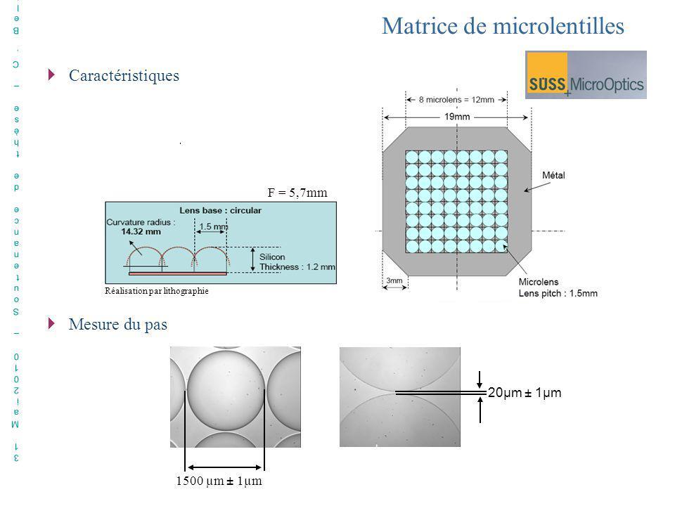 Matrice de microlentilles