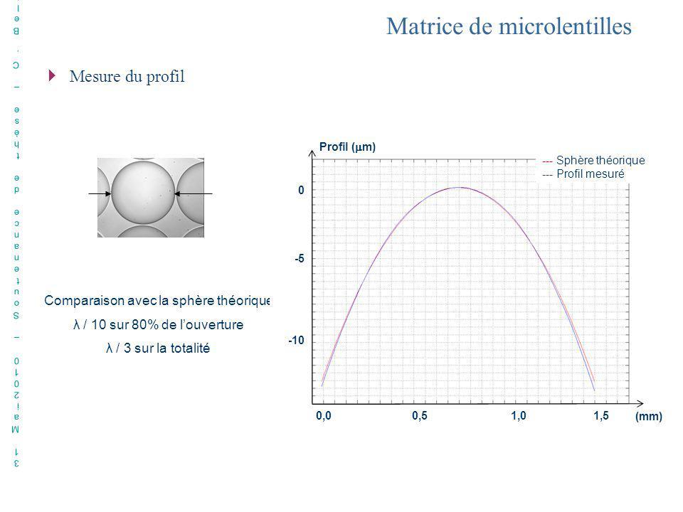 Comparaison avec la sphère théorique