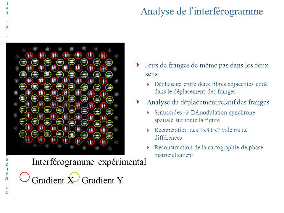 Analyse de l'interférogramme