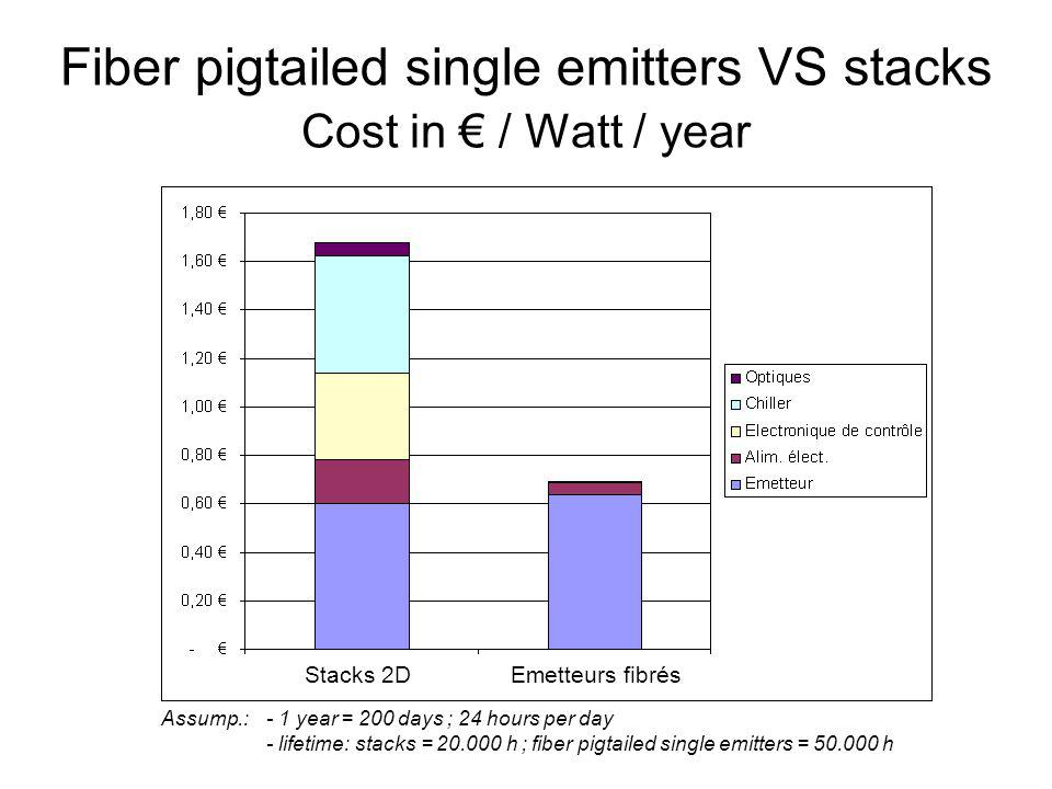 Fiber pigtailed single emitters VS stacks