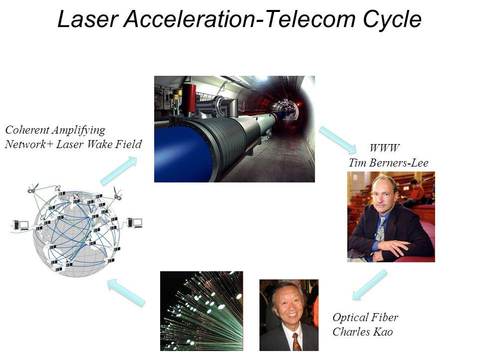 Laser Acceleration-Telecom Cycle