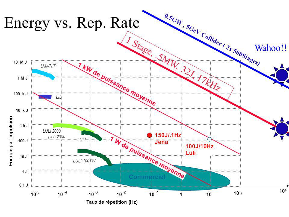 Energy vs. Rep. Rate Wahoo!! 1 Stage, .5MW, 32J, 17kHz
