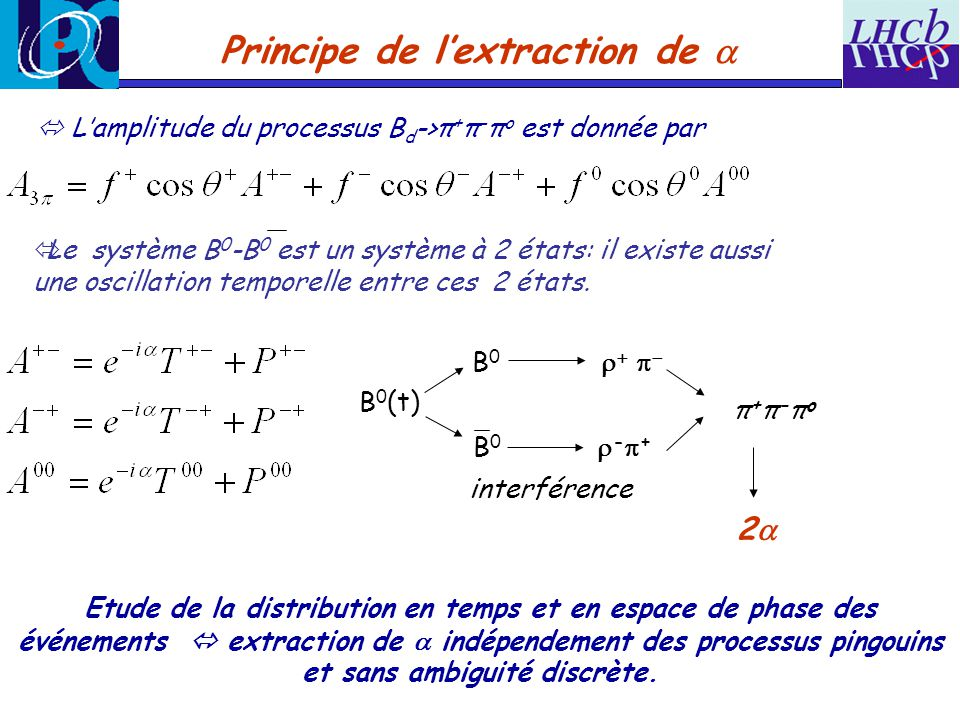 Principe de l'extraction de a
