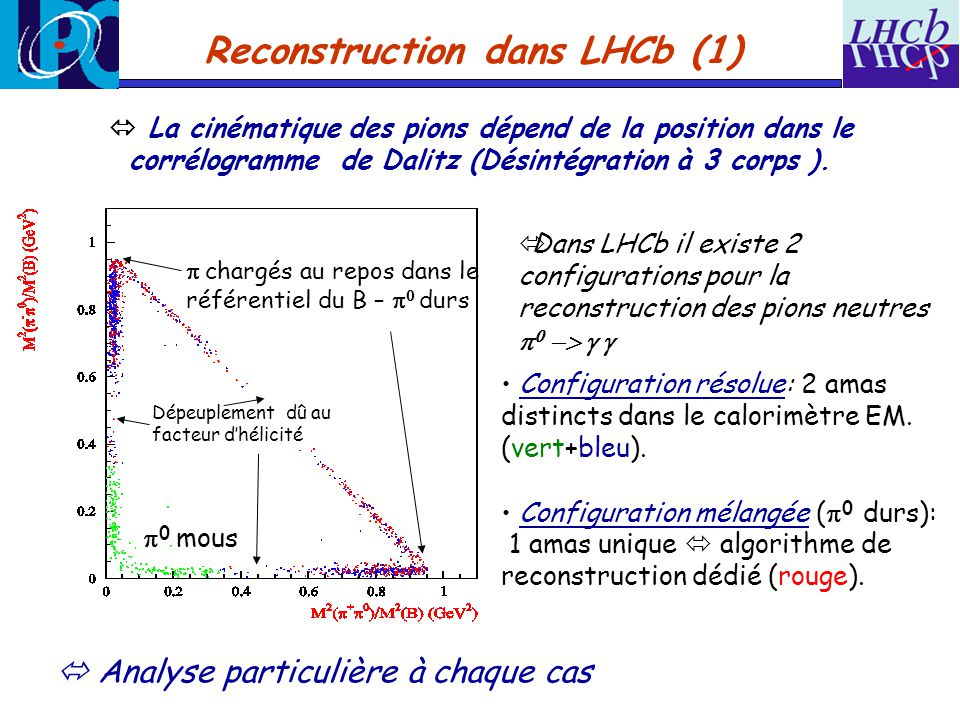 Reconstruction dans LHCb (1)