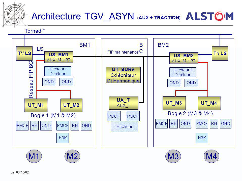Architecture TGV_ASYN (AUX + TRACTION)