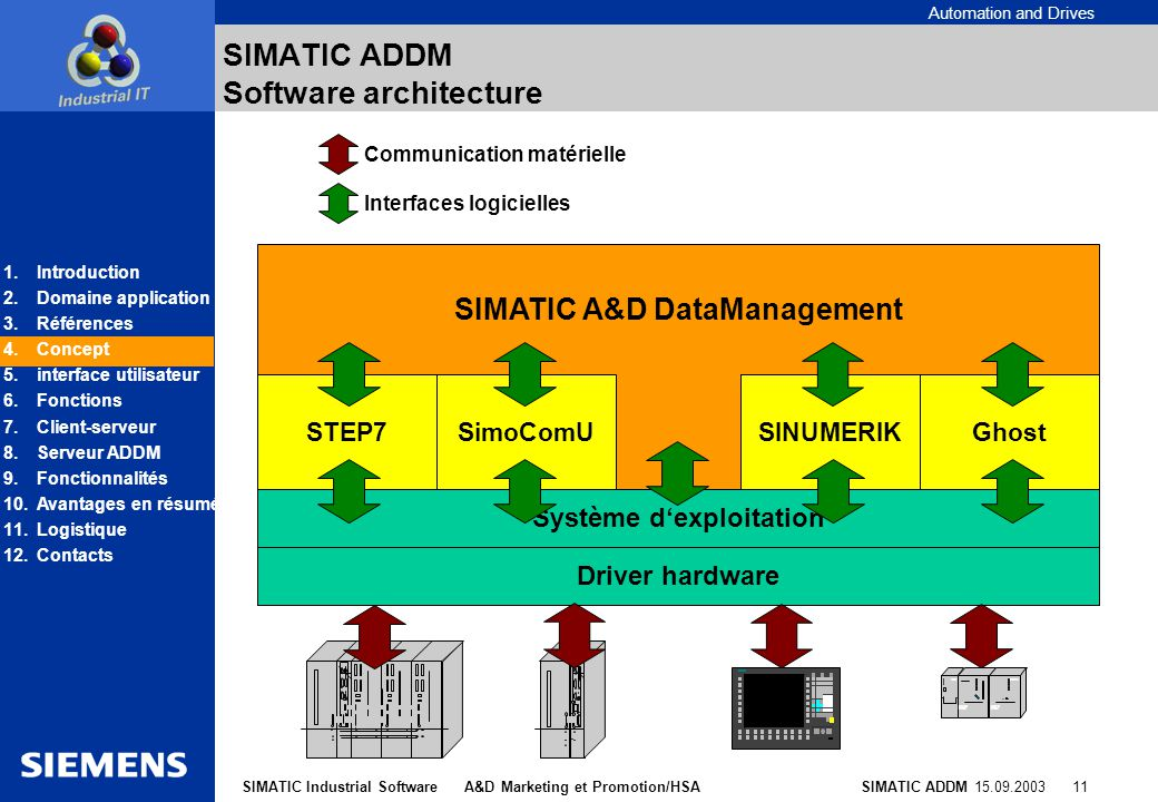 SIMATIC ADDM Software architecture