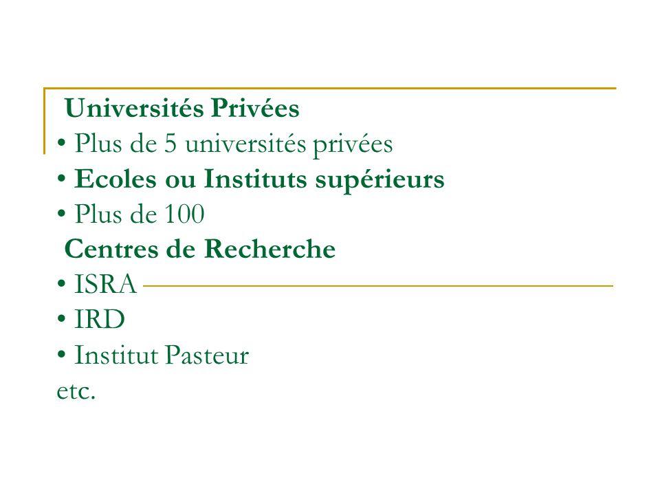 Universités Privées • Plus de 5 universités privées • Ecoles ou Instituts supérieurs • Plus de 100 Centres de Recherche • ISRA • IRD • Institut Pasteur etc.