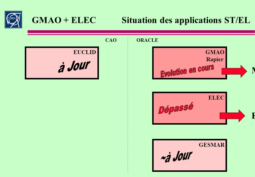 GMAO + ELEC Situation des applications ST/EL