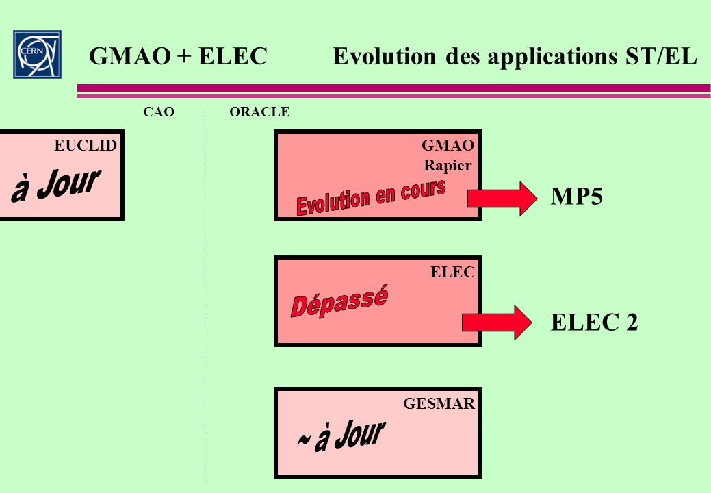 GMAO + ELEC Evolution des applications ST/EL