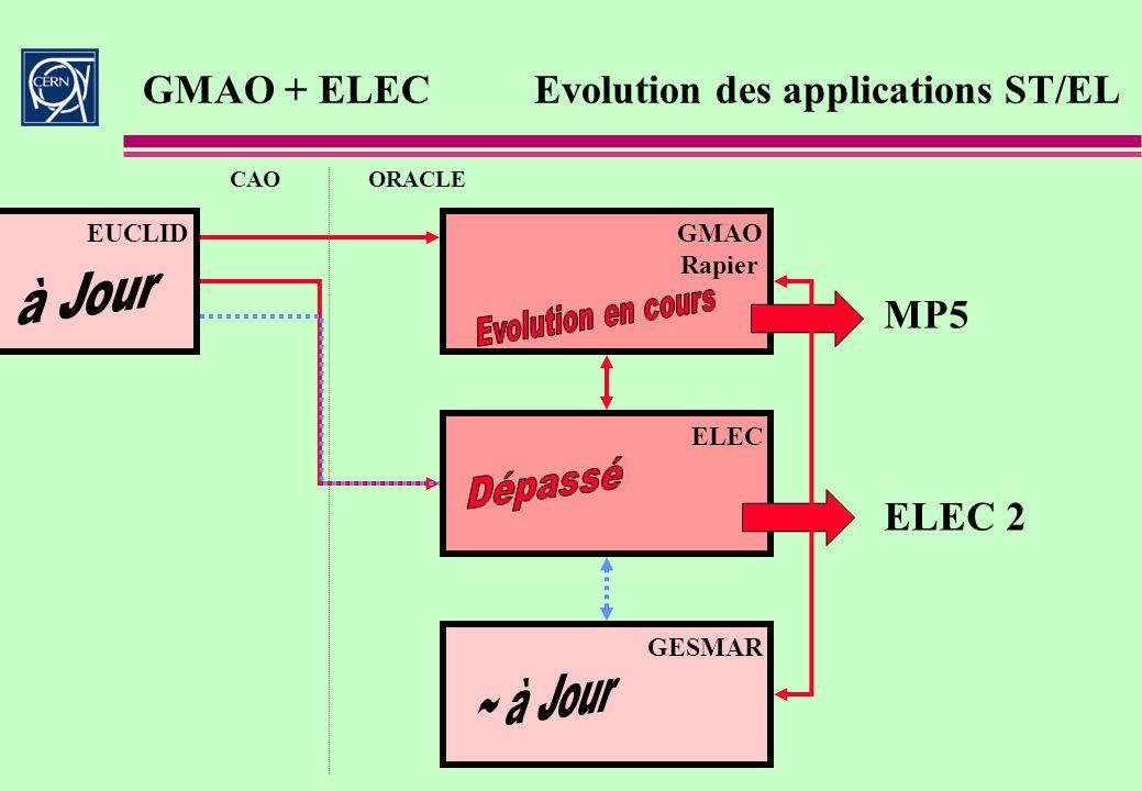 GMAO + ELEC Evolution des applications ST/EL