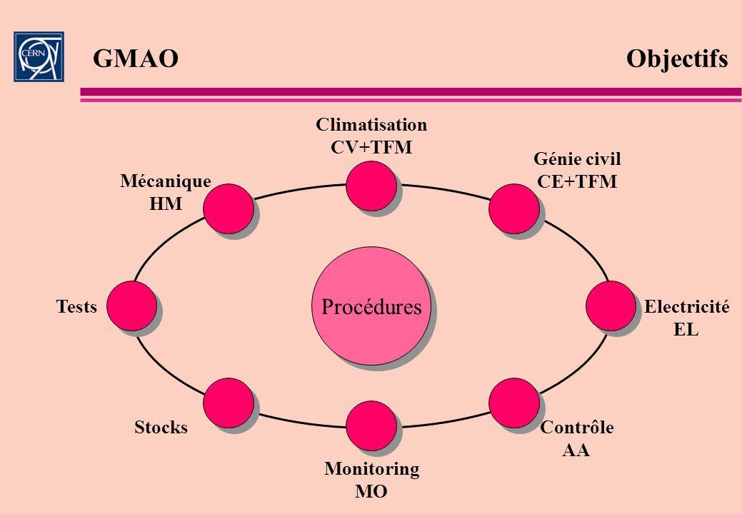 GMAO Objectifs Procédures Climatisation CV+TFM Génie civil CE+TFM